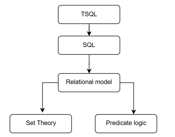 TSQL as Sql Servers language for data management and manipulation is based  on two cornerstones of mathematics – Set theory and Predicate logic.